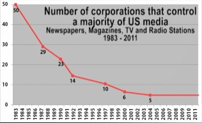 Corporate-Control-of-Media